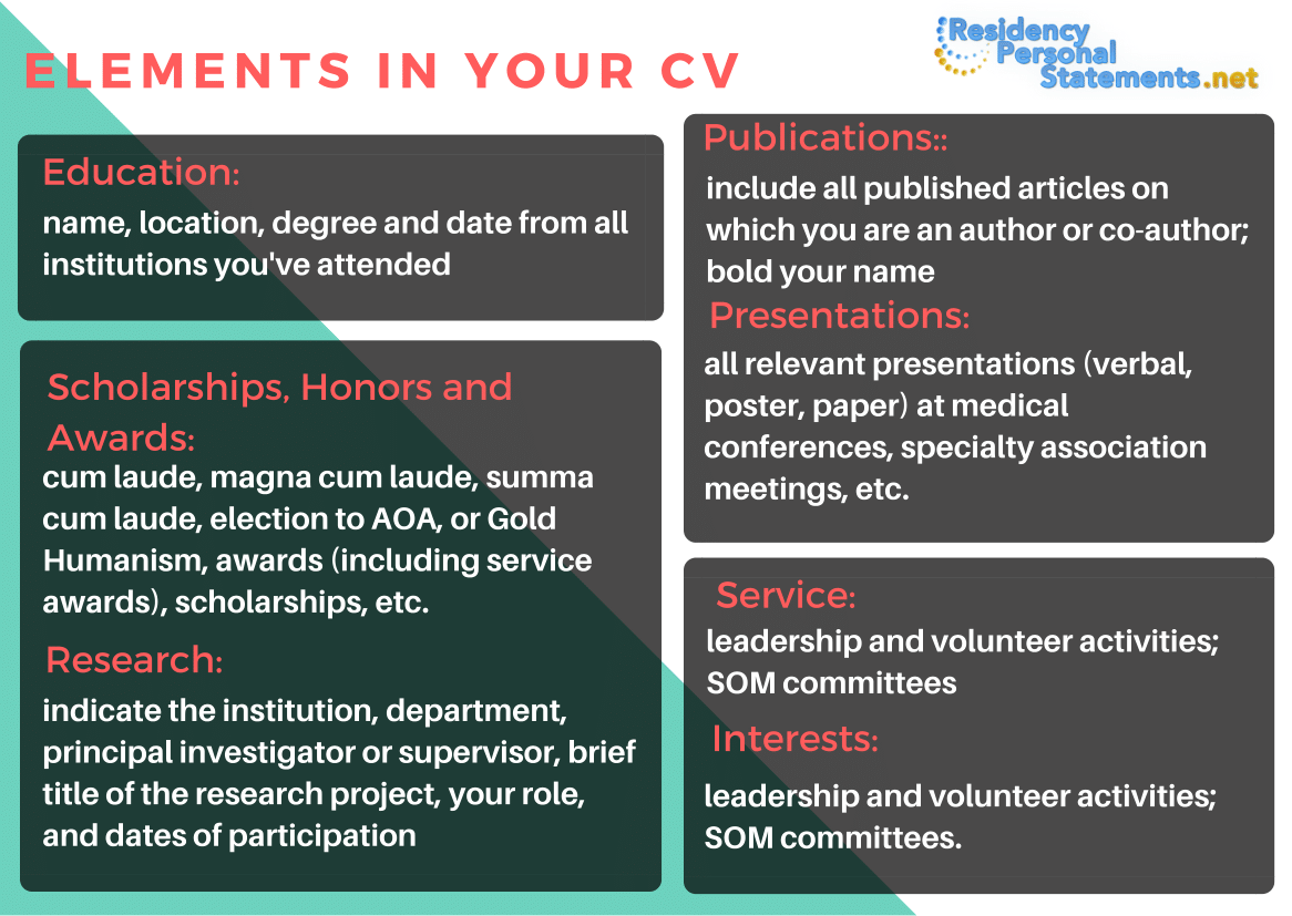 cv for residency elements
