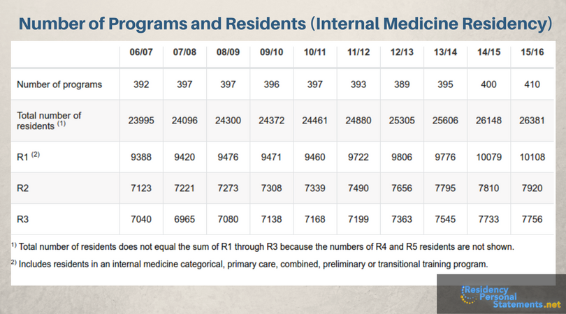 internal medicine residency applicants