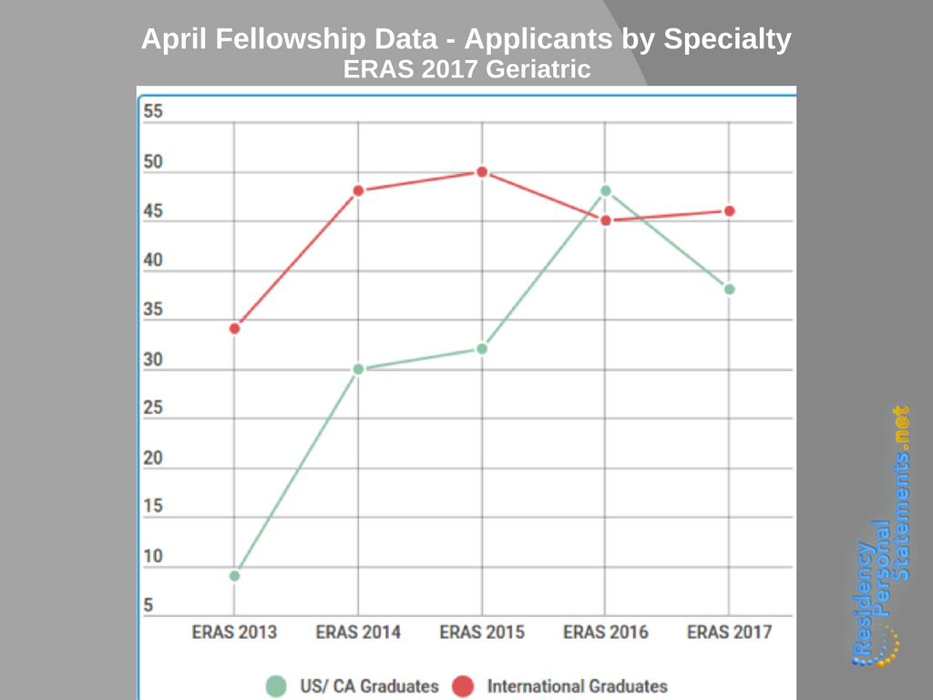 ERAS fellowship geriatrics applications 2017