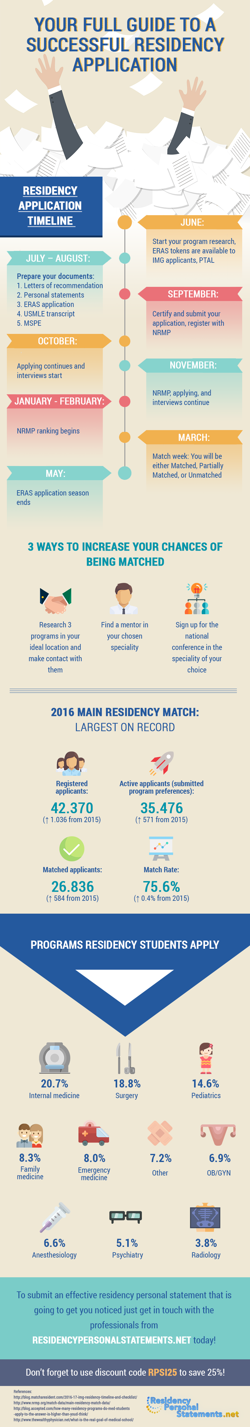 residency application process