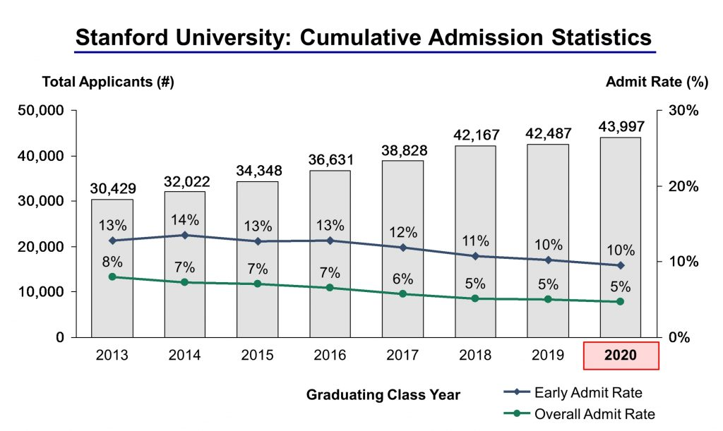 Stanford university cumulative admission stats